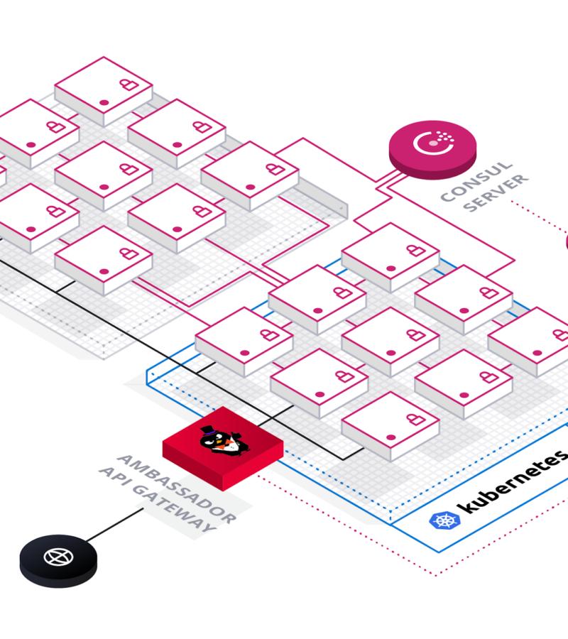 API Gateway e o seu uso em aplicações RESTful